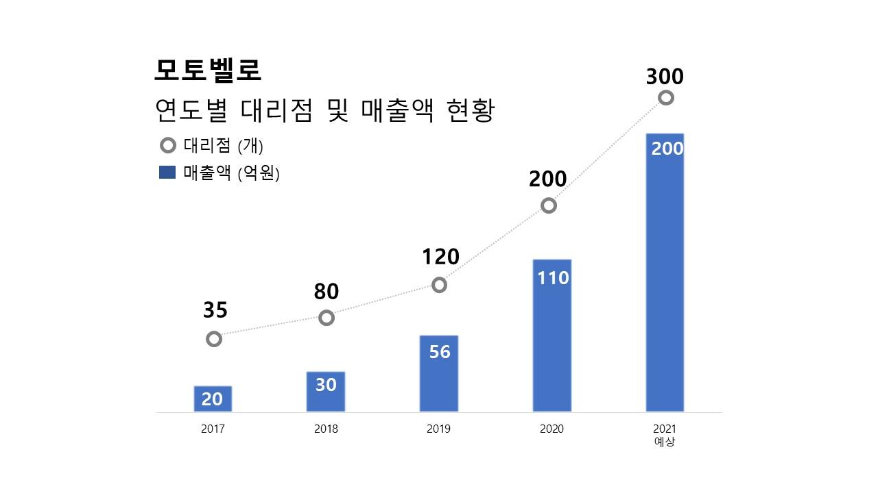 (2020년 모토벨로 총매출액 110억 달성, 출처:모토벨로)